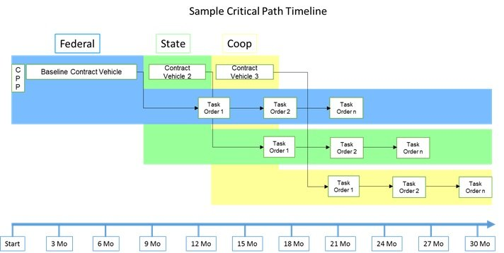 SampleCriticalPath